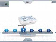 Cisco Lego Ecosystem